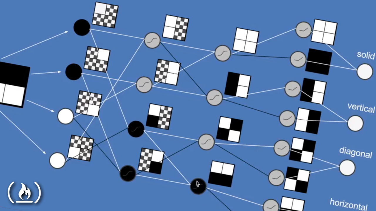 Learn how deep neural networks work (full course)