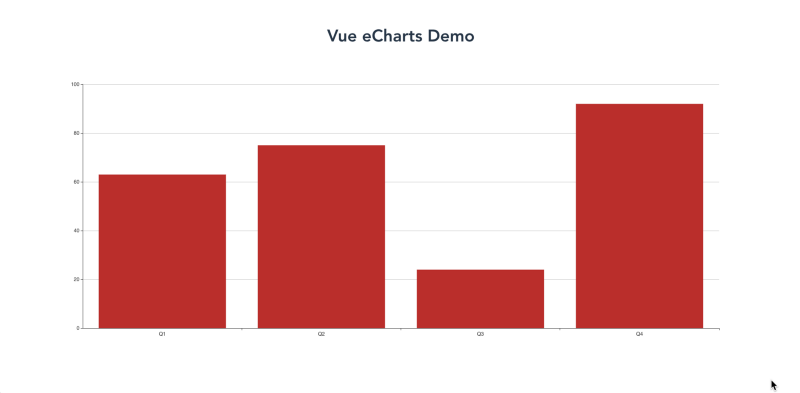How to Add Charts and Graphs to a Vue js Application