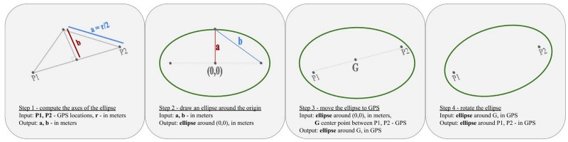 A Total Ellipse on the Map