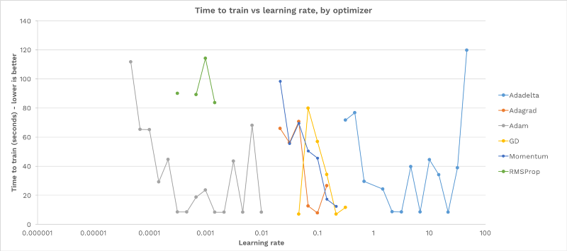 How to pick the best learning rate for your machine learning
