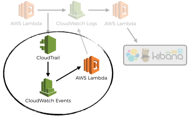 How to auto-create CloudWatch Alarms for APIs with CloudWatch Events and Lambda