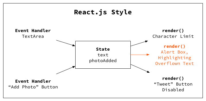 An Introduction to React in 2019 (For People Who Know Just
