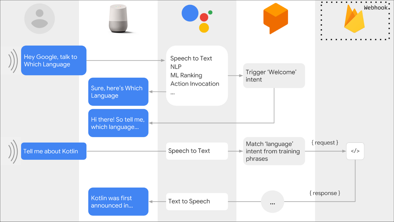 How to implement local fulfillment for Google Assistant actions