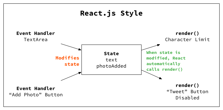 An Introduction to React in 2019 (For People Who Know Just Enough