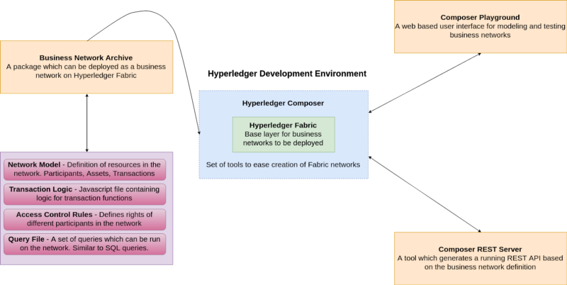 How to build a blockchain network using Hyperledger Fabric and Composer