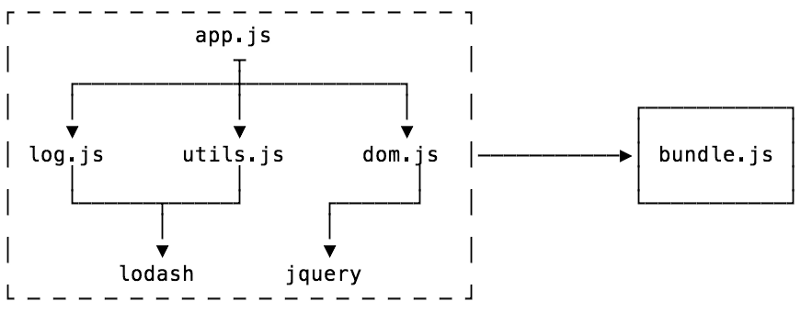 Let's learn how module bundlers work and then write one