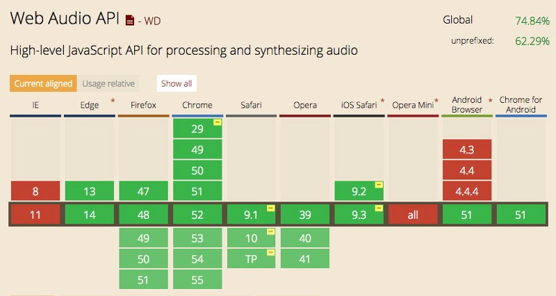Jazz up your user interface with web audio