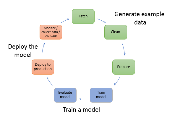 What We Learned by Serving Machine Learning Models at Scale