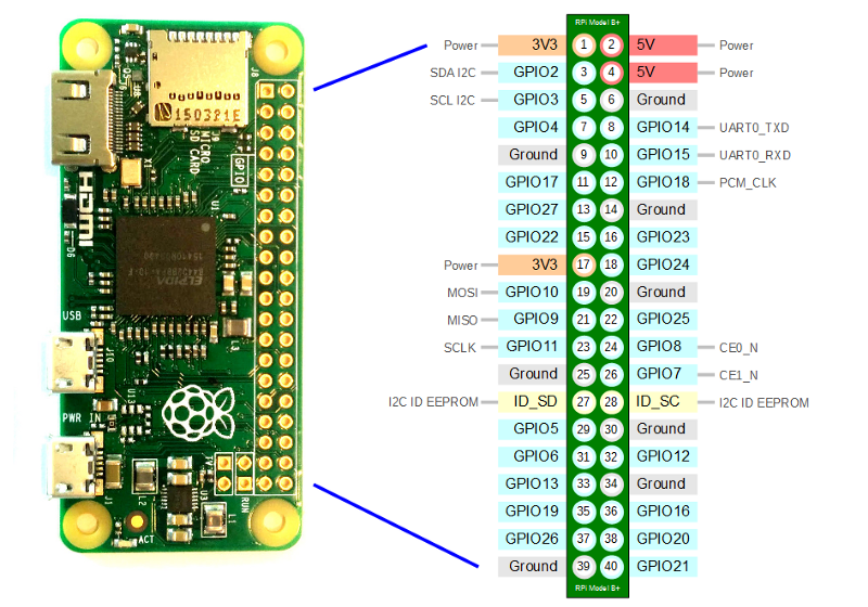 Controlling an External LED using a Raspberry Pi and GPIO pins