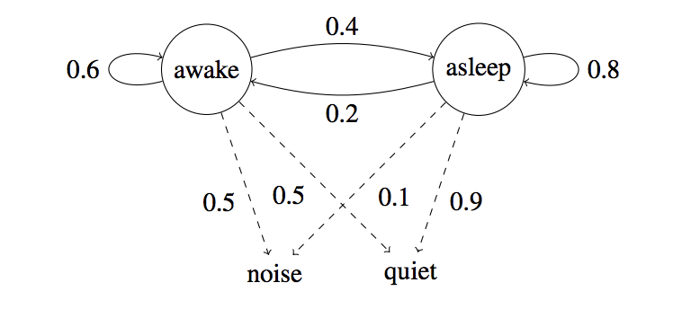 An introduction to part-of-speech tagging and the Hidden