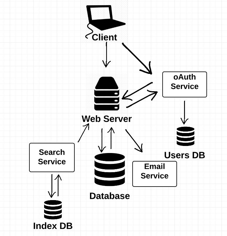 Модели веб серверов карина петрова