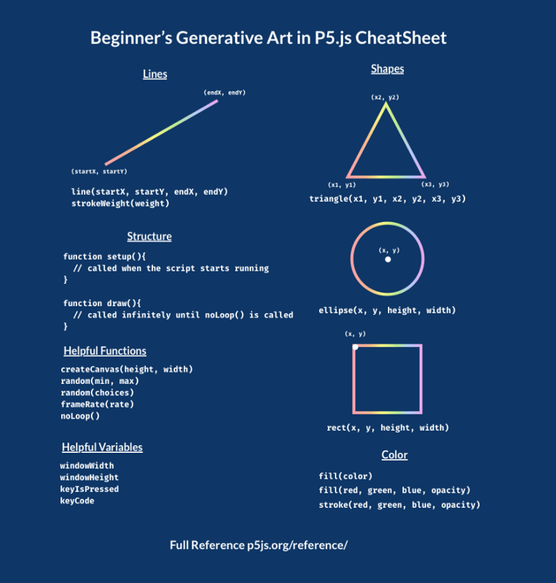 An introduction to Generative Art: what it is, and how you