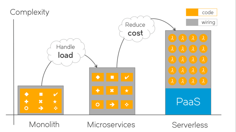 Serverless is cheaper, not simpler