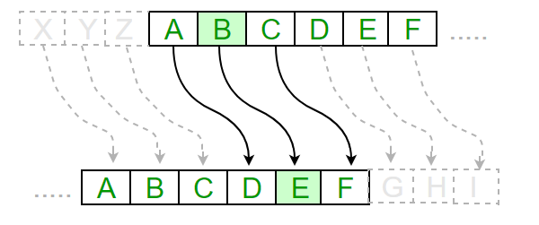 How to code the Caesar Cipher: an introduction to basic encryption