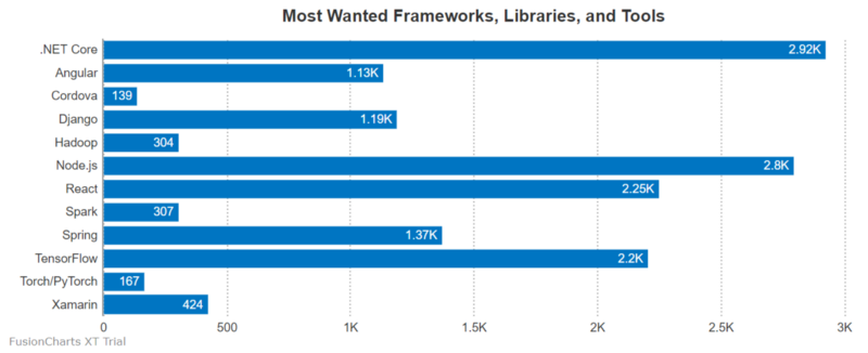 How I analyzed developer trends with a JavaScript pivot