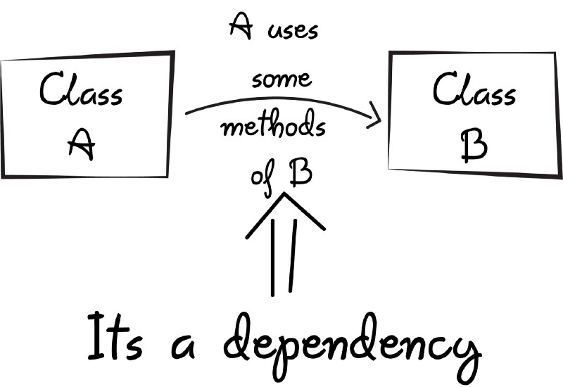 A quick intro to Dependency Injection: what it is, and when
