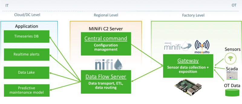 How to build an IIoT system using Apache NiFi, MiNiFi, C2