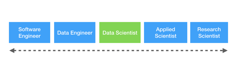 If you're a developer transitioning into data science, here