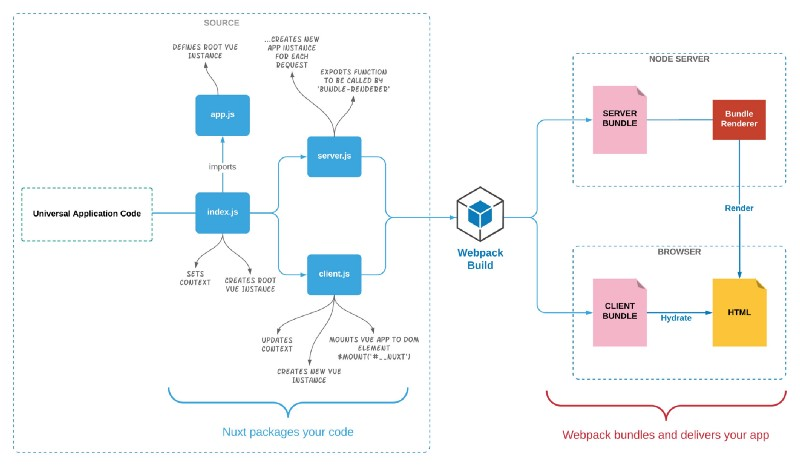 Universal application code structure in Nuxt js