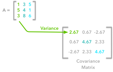 Preprocessing for deep learning: from covariance matrix to image
