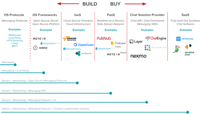 How much to build and how much to buy: powering chat and messaging apps