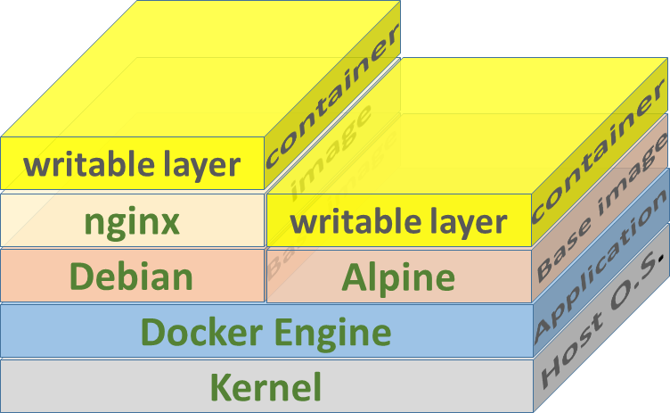 A comprehensive introduction to Docker, Virtual Machines, and Containers