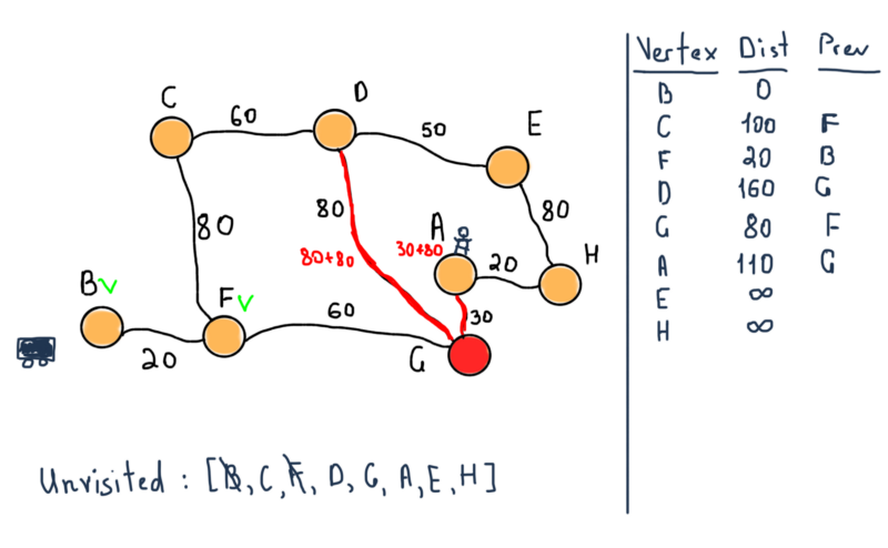 How to think in graphs: An illustrative introduction to Graph Theory