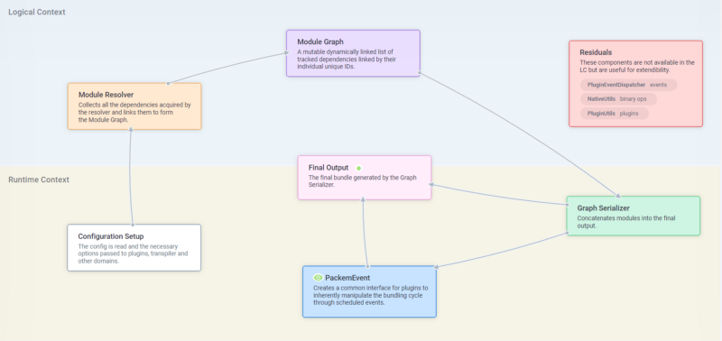 Introducing Packem: a super fast experimental bundler written in Rust