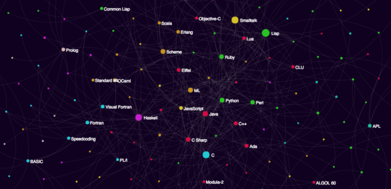 Visualize the programming language influence graph