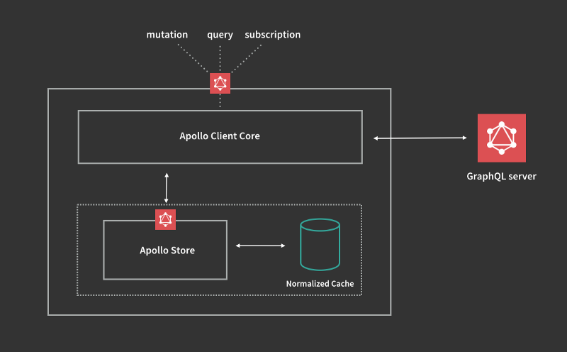 How to update the Apollo Client's cache after a mutation