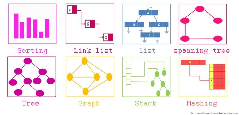 How to improve your data structures, algorithms, and problem-solving skills