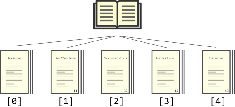 JavaScript Arrays and Objects Are Just Like Books and Newspapers