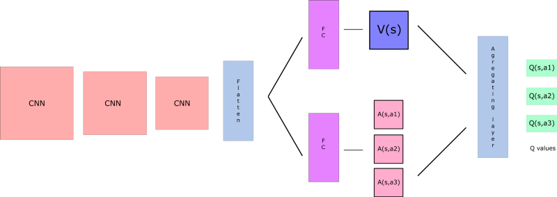 Improvements in Deep Q Learning: Dueling Double DQN