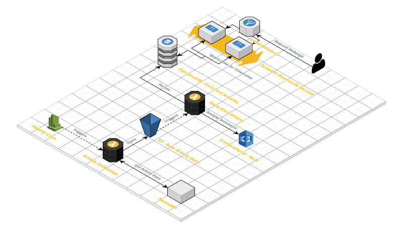 How to build a scalable architecture with AWS