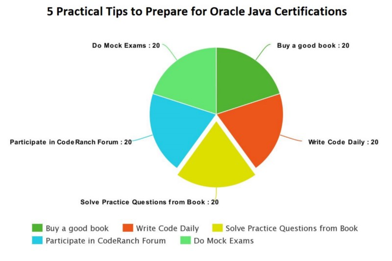 How to Pass Oracle's Java Certifications — a Practical Guide