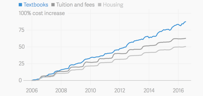 How open source textbooks are reducing the cost of college