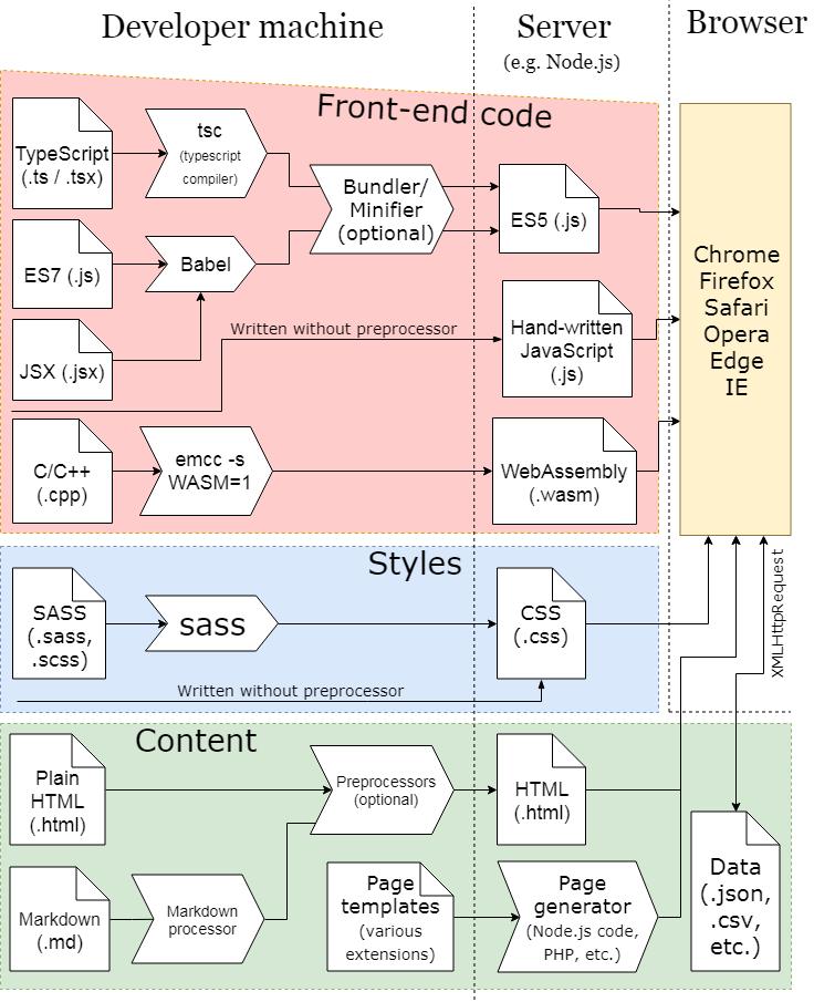 Electron Vs Browser