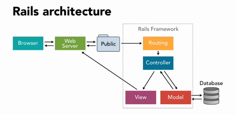 Understanding the basics of Ruby on Rails: HTTP, MVC, and Routes