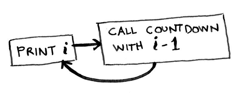 How Recursion Works — explained with flowcharts and a video