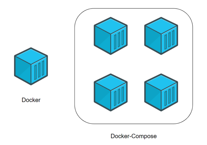 A beginner's guide to Docker — how to create a client/server