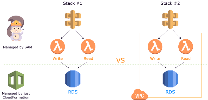 How to manage Lambda VPC cold starts and deal with that killer latency