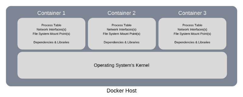 Docker Simplified: A Hands-On Guide for Absolute Beginners