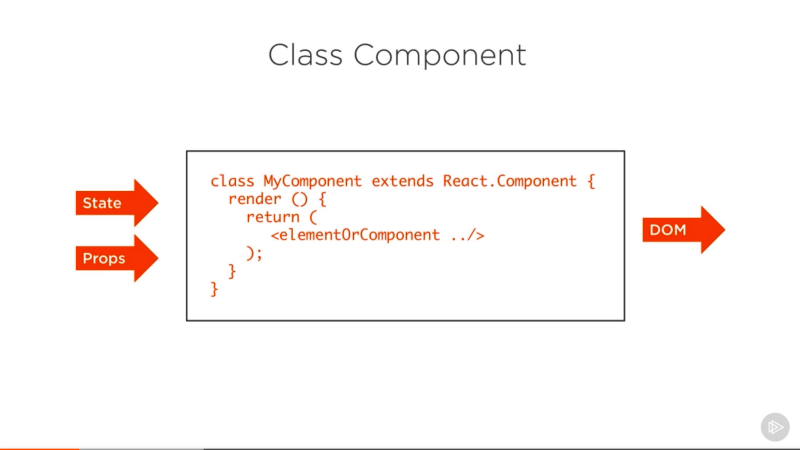How to write your first React.js component
