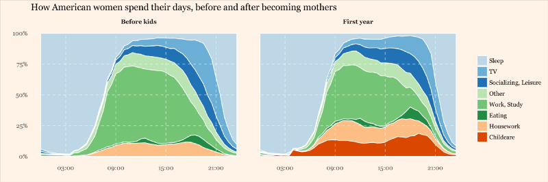 What to expect when you're done expecting: visualizing the data of parenting