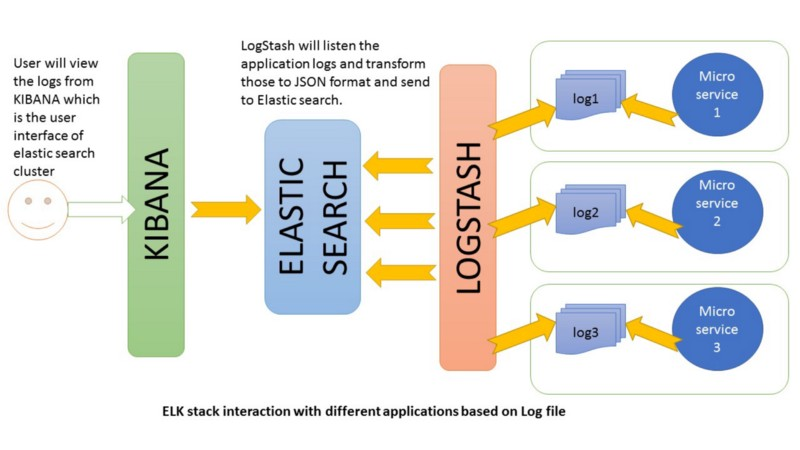 How to use Elasticsearch, Logstash and Kibana to visualise logs in
