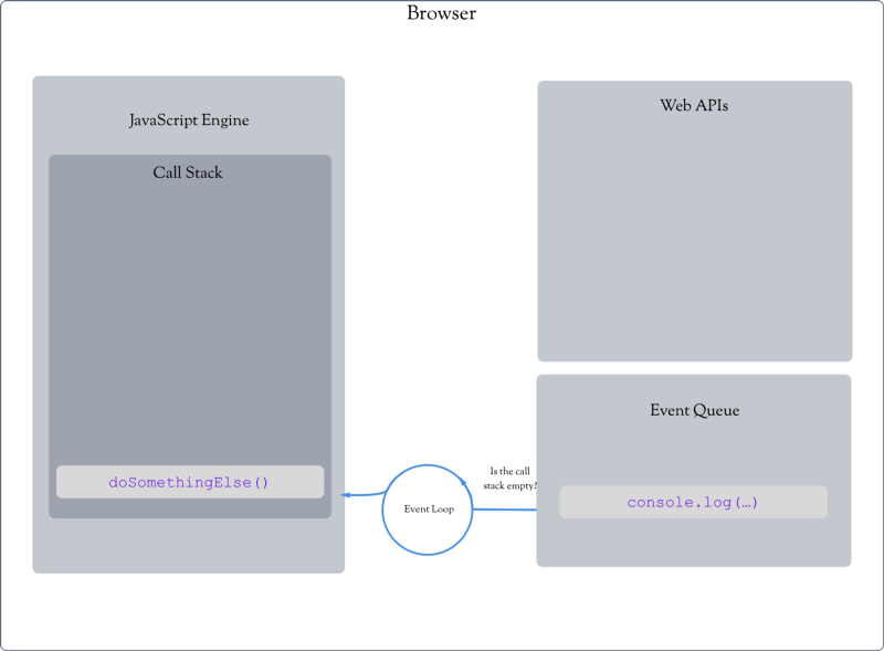 Thrown for a loop: understanding for loops and timeouts in JavaScript
