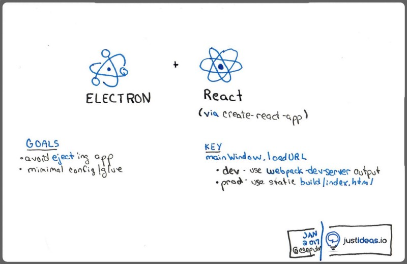 Building an Electron application with create-react-app
