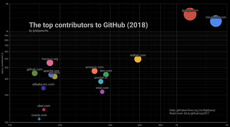 Who contributed the most to open source in 2017 and 2018