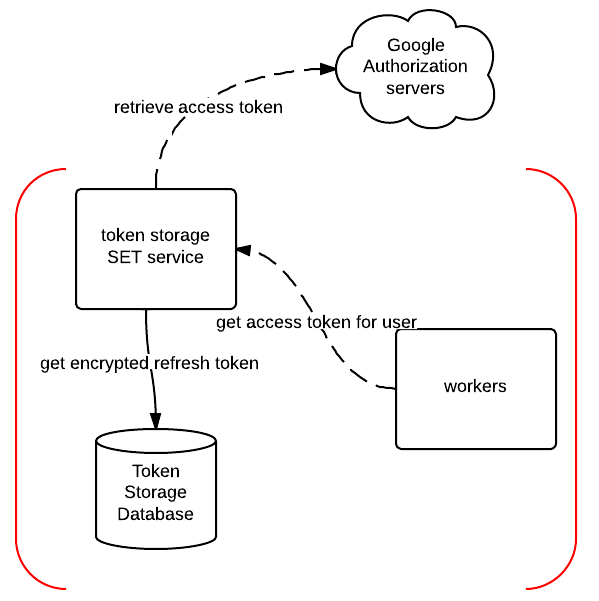 How to get a new access token using Redux observables and