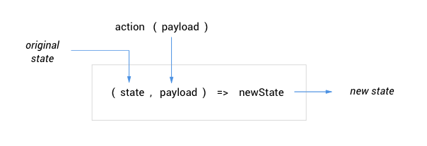 How to simplify state in your React app — Redux with a twist